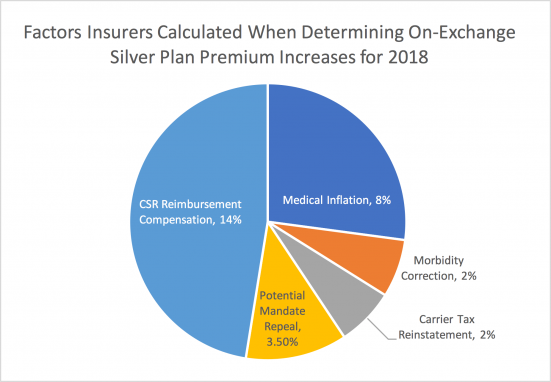 Chart of Consider Affordable Alternative Insurance Options